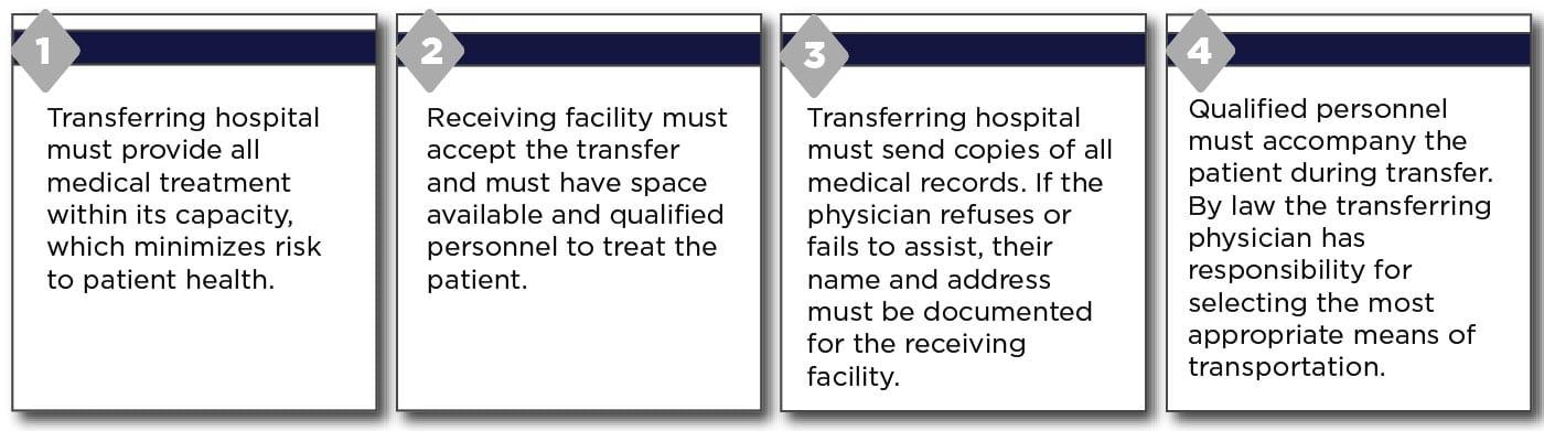 Patient Transfer EMTALA